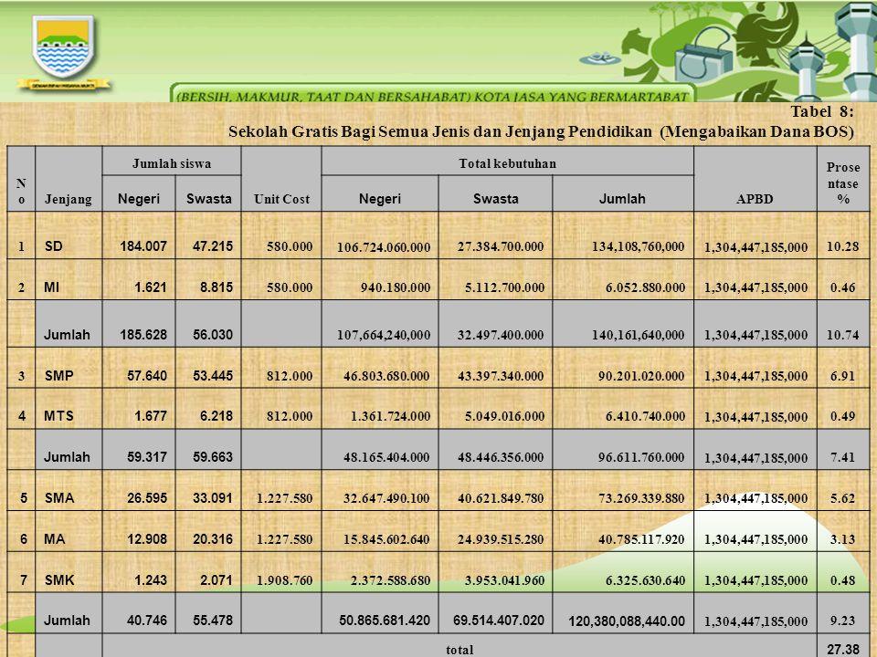 Tabel 8: Sekolah Gratis Bagi Semua Jenis dan Jenjang Pendidikan (Mengabaikan Dana BOS) NoNoJenjang Jumlah siswa Unit Cost Total kebutuhan APBD Prose n