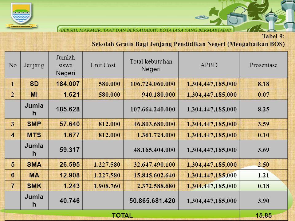 Tabel 9: Sekolah Gratis Bagi Jenjang Pendidikan Negeri (Mengabaikan BOS) NoJenjang Jumlah siswa Negeri Unit Cost Total kebutuhan Negeri APBDProsentase
