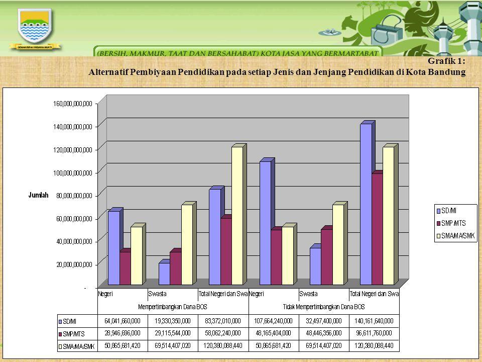 Grafik 1: Alternatif Pembiyaan Pendidikan pada setiap Jenis dan Jenjang Pendidikan di Kota Bandung