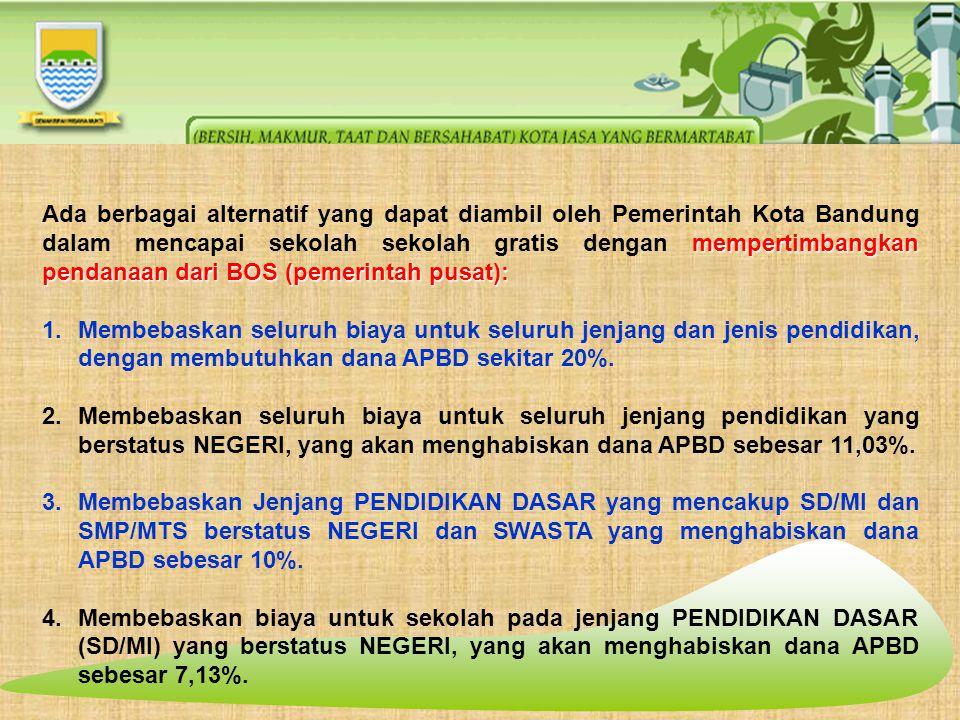 mempertimbangkan pendanaan dari BOS (pemerintah pusat): Ada berbagai alternatif yang dapat diambil oleh Pemerintah Kota Bandung dalam mencapai sekolah