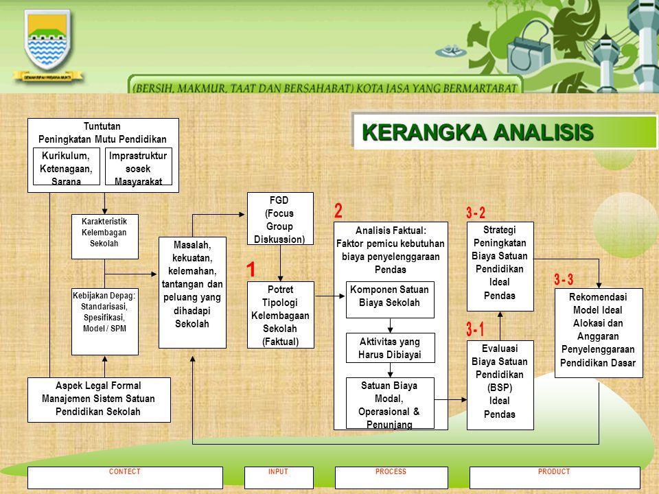TUJUAN STUDI 1.Mengevaluasi besaran tanggung jawab Pemda Kota Bandung dalam membiayai proses penyelenggaraan pendidikan; 2.Memberikan rekomendasi sebagai bahan masukan untuk Pemda Kota Bandung dalam membuat kebijakan yang berkenaan dengan penyediaan anggaran pembiayaan pendidikan.