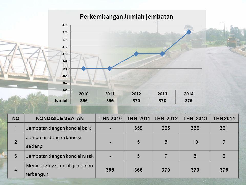 NOKONDISI JEMBATAN THN 2010THN 2011THN 2012THN 2013THN 2014 1Jembatan dengan kondisi baik-358355 361 2 Jembatan dengan kondisi sedang -58109 3Jembatan dengan kondisi rusak-3756 4 Meningkatnya jumlah jembatan terbangun 366 370 376