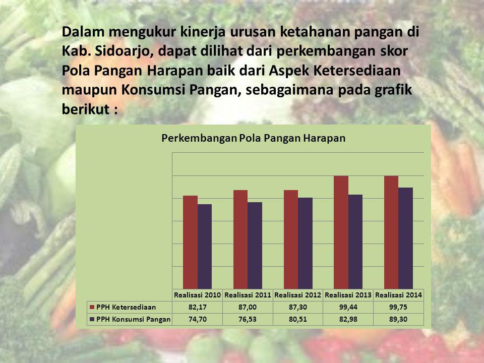 Dalam mengukur kinerja urusan ketahanan pangan di Kab.