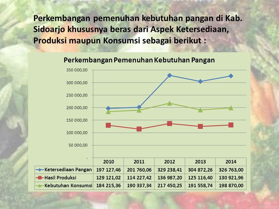 Perkembangan pemenuhan kebutuhan pangan di Kab.