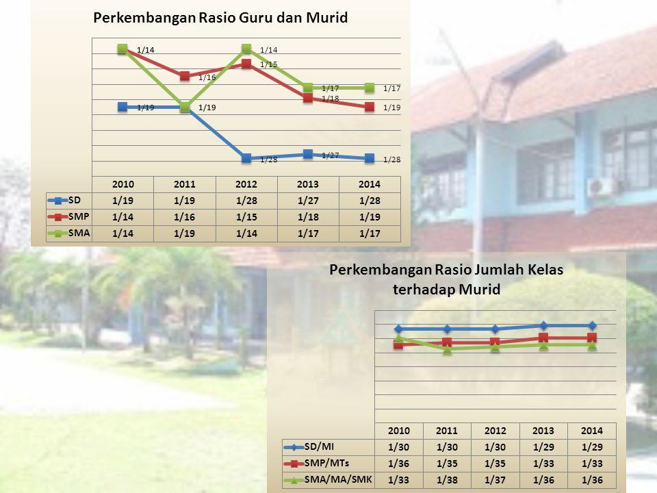 Lokasi satuan20102011201220132014 Pertanian Ha820700645600560 Permukiman Ha560506 476470,32 JumlahHa1.3801.2061.1511.0761.030,32