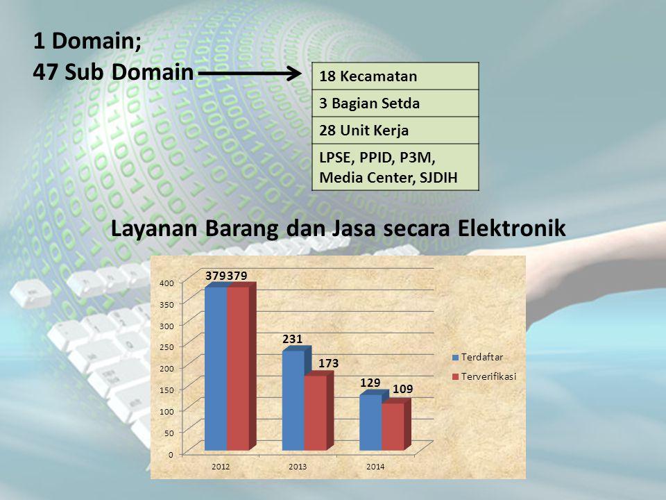 1 Domain; 47 Sub Domain 18 Kecamatan 3 Bagian Setda 28 Unit Kerja LPSE, PPID, P3M, Media Center, SJDIH Layanan Barang dan Jasa secara Elektronik