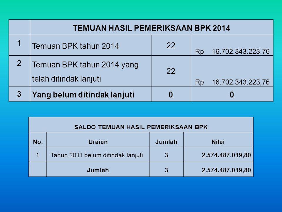 TEMUAN HASIL PEMERIKSAAN BPK 2014 1 Temuan BPK tahun 2014 22 Rp 16.702.343.223,76 2 Temuan BPK tahun 2014 yang telah ditindak lanjuti 22 Rp 16.702.343.223,76 3 Yang belum ditindak lanjuti00 SALDO TEMUAN HASIL PEMERIKSAAN BPK No.