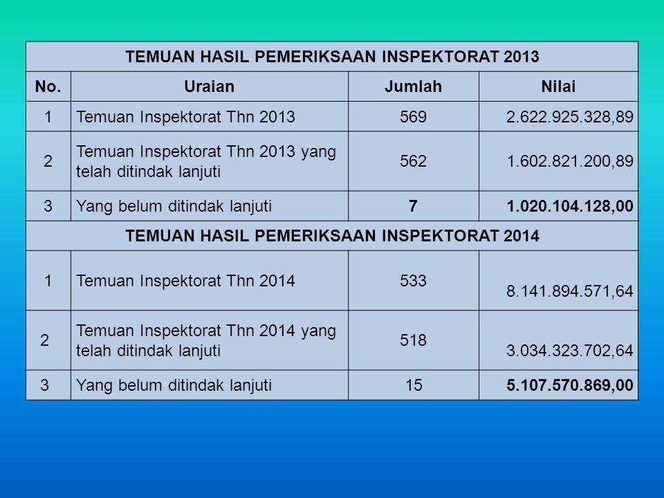 TEMUAN HASIL PEMERIKSAAN INSPEKTORAT 2013 No.UraianJumlahNilai 1Temuan Inspektorat Thn 20135692.622.925.328,89 2 Temuan Inspektorat Thn 2013 yang telah ditindak lanjuti 5621.602.821.200,89 3Yang belum ditindak lanjuti71.020.104.128,00 TEMUAN HASIL PEMERIKSAAN INSPEKTORAT 2014 1Temuan Inspektorat Thn 2014533 8.141.894.571,64 2 Temuan Inspektorat Thn 2014 yang telah ditindak lanjuti 518 3.034.323.702,64 3Yang belum ditindak lanjuti155.107.570.869,00