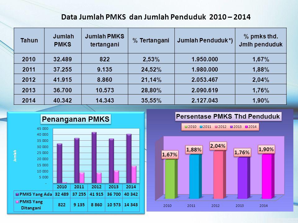 Tahun Jumlah PMKS Jumlah PMKS tertangani % Tertangani Jumlah Penduduk *) % pmks thd.