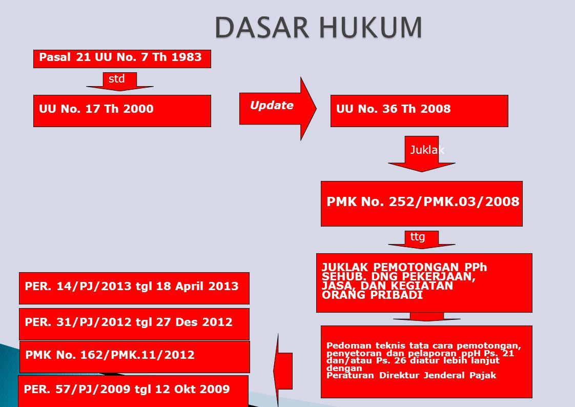 PMK No.252/PMK.03/2008 ttg JUKLAK PEMOTONGAN PPh SEHUB.