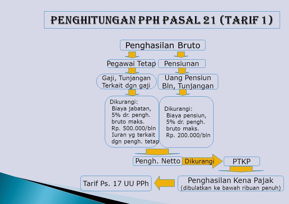 Penghasilan Bruto Pegawai Tetap Gaji, Tunjangan Terkait dgn gaji Dikurangi: Biaya jabatan, 5% dr.