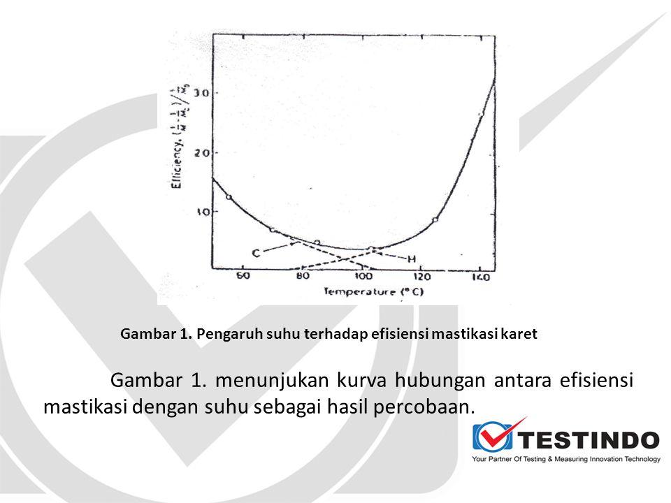 Dari percobaan secara analitis dapat dibukikan keterikatan fraksi bahan radical acceptor pada radikal bebas dari rantai polimer yang putus, Sebagai contoh, fraksi dari DPPH (1-l - diphenyl-2-picryl hydrazy]) yang terikat pada rantai molekul karet yang terputus (Tabel1).