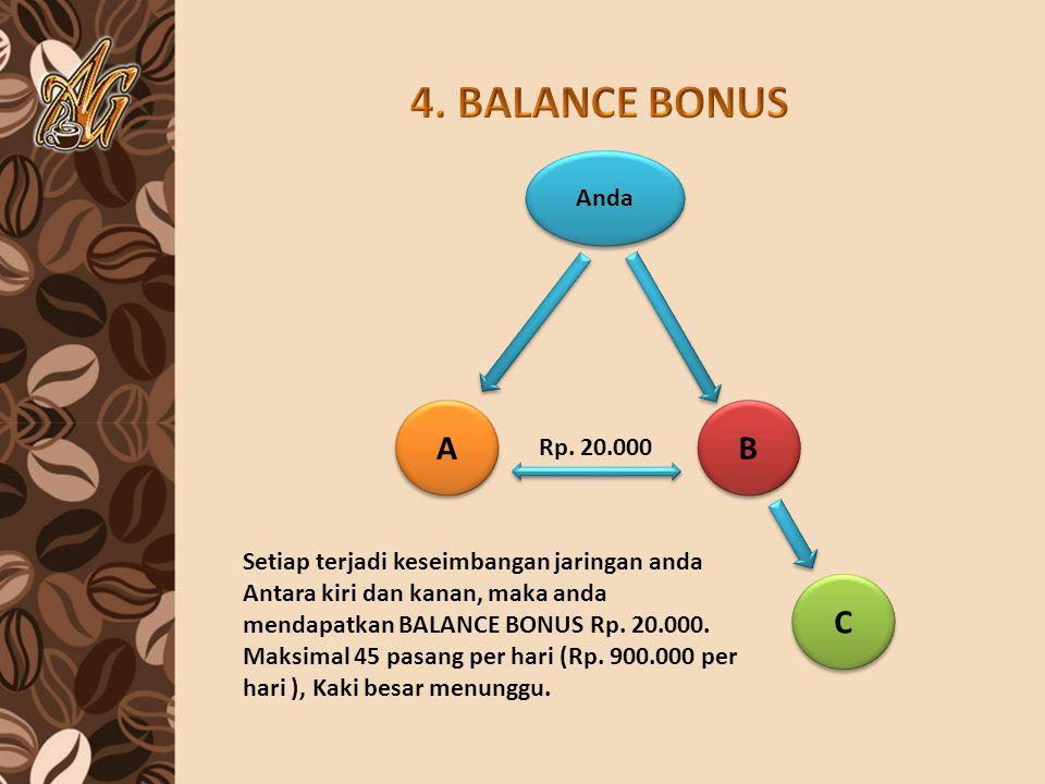 Anda Setiap terjadi keseimbangan jaringan anda Antara kiri dan kanan, maka anda mendapatkan BALANCE BONUS Rp. 20.000. Maksimal 45 pasang per hari (Rp.