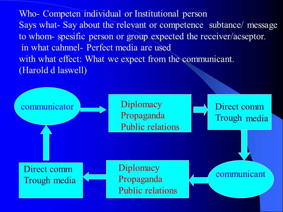 Who- Competen individual or Institutional person Says what- Say about the relevant or competence subtance/ message to whom- spesific person or group expected the receiver/acseptor.