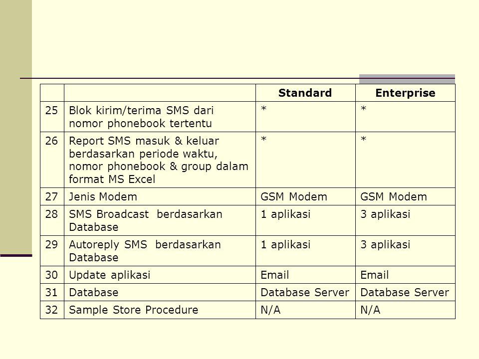 **Blok kirim/terima SMS dari nomor phonebook tertentu 2525 EnterpriseStandard N/A Sample Store Procedure3232 Database Server Database31 Email Update a