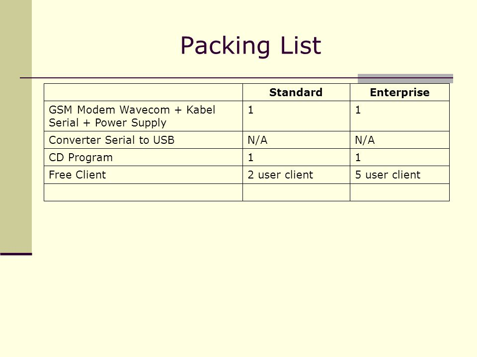 Packing List EnterpriseStandard 5 user client2 user clientFree Client 11CD Program N/A Converter Serial to USB 11GSM Modem Wavecom + Kabel Serial + Po