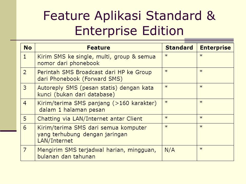 Feature Aplikasi Standard & Enterprise Edition **Kirim/terima SMS dari semua komputer yang terhubung dengan jaringan LAN/Internet 6 *N/AMengirim SMS t