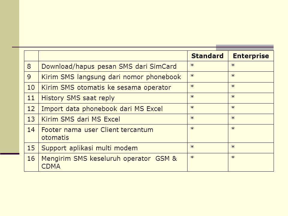 **Download/hapus pesan SMS dari SimCard8 EnterpriseStandard **Mengirim SMS keseluruh operator GSM & CDMA 1616 **Support aplikasi multi modem1515 **Foo