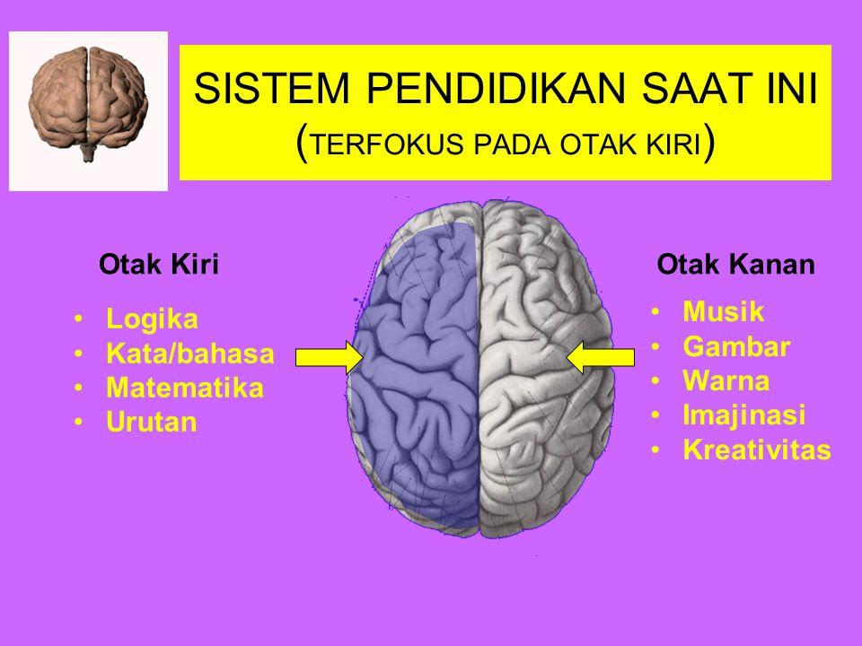 Pusat Kecerdasan di Otak Lobus Temporalis (Kecerdasan Spiritual) Sistem Limbik (Kecerdasan Emosional) Cortex Cerebri (Kecerdasan Rasional)