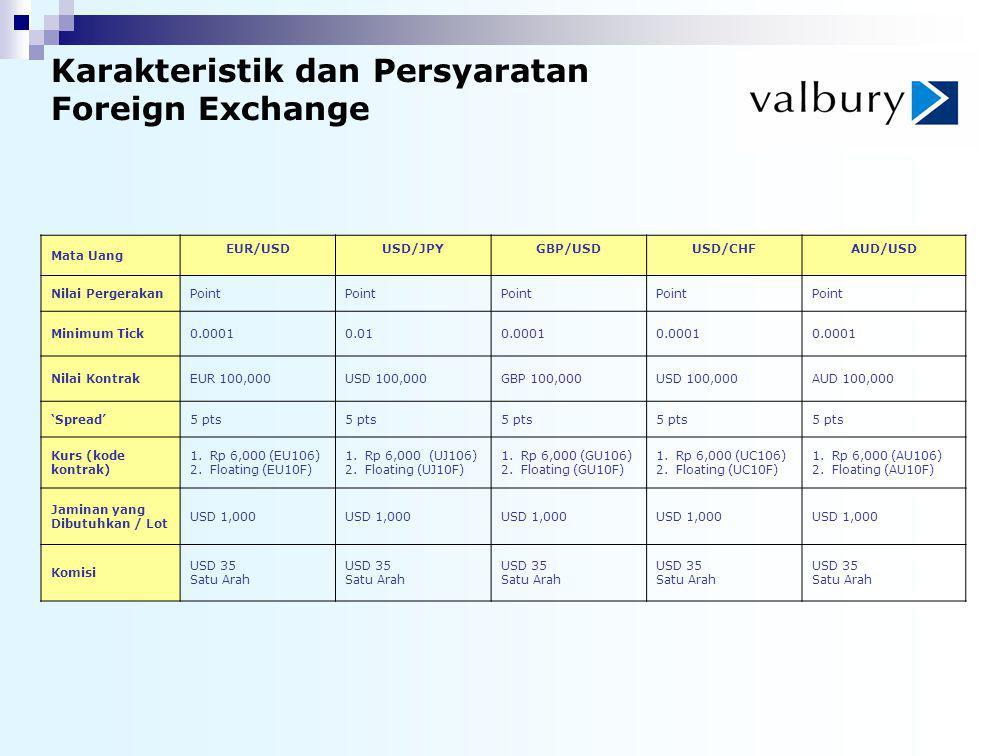 Karakteristik dan Persyaratan Foreign Exchange Mata Uang EUR/USDUSD/JPYGBP/USDUSD/CHFAUD/USD Nilai PergerakanPoint Minimum Tick0.00010.010.0001 Nilai