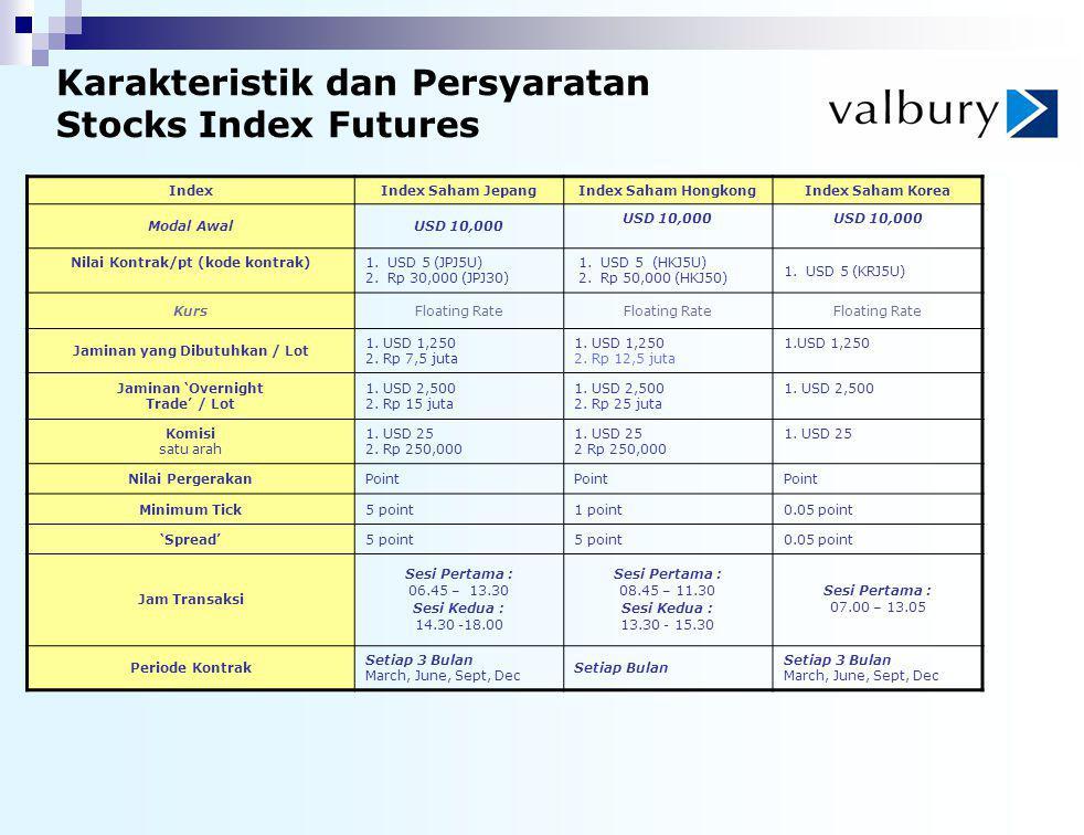 Karakteristik dan Persyaratan Stocks Index Futures IndexIndex Saham JepangIndex Saham HongkongIndex Saham Korea Modal AwalUSD 10,000 Nilai Kontrak/pt