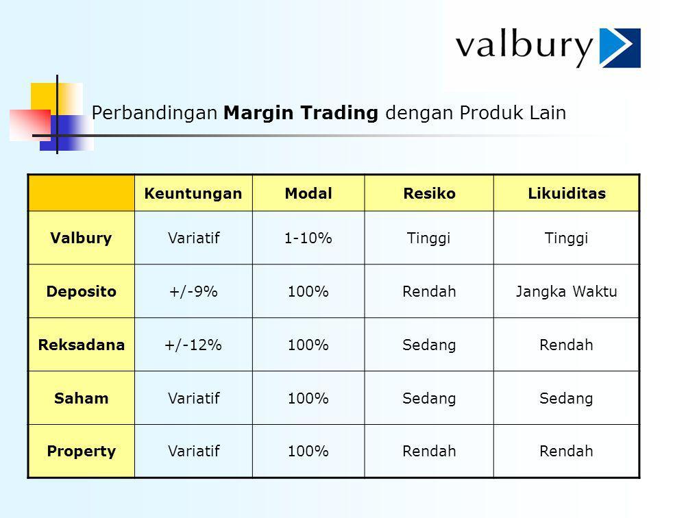 Perbandingan Margin Trading dengan Produk Lain KeuntunganModalResikoLikuiditas ValburyVariatif1-10%Tinggi Deposito+/-9%100%RendahJangka Waktu Reksadan