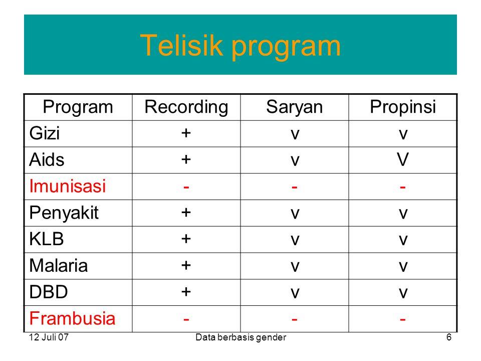 12 Juli 07Data berbasis gender6 Telisik program ProgramRecordingSaryanPropinsi Gizi+vv Aids+vV Imunisasi--- Penyakit+vv KLB+vv Malaria+vv DBD+vv Framb