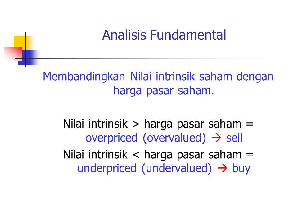 Analisis Fundamental Membandingkan Nilai intrinsik saham dengan harga pasar saham.