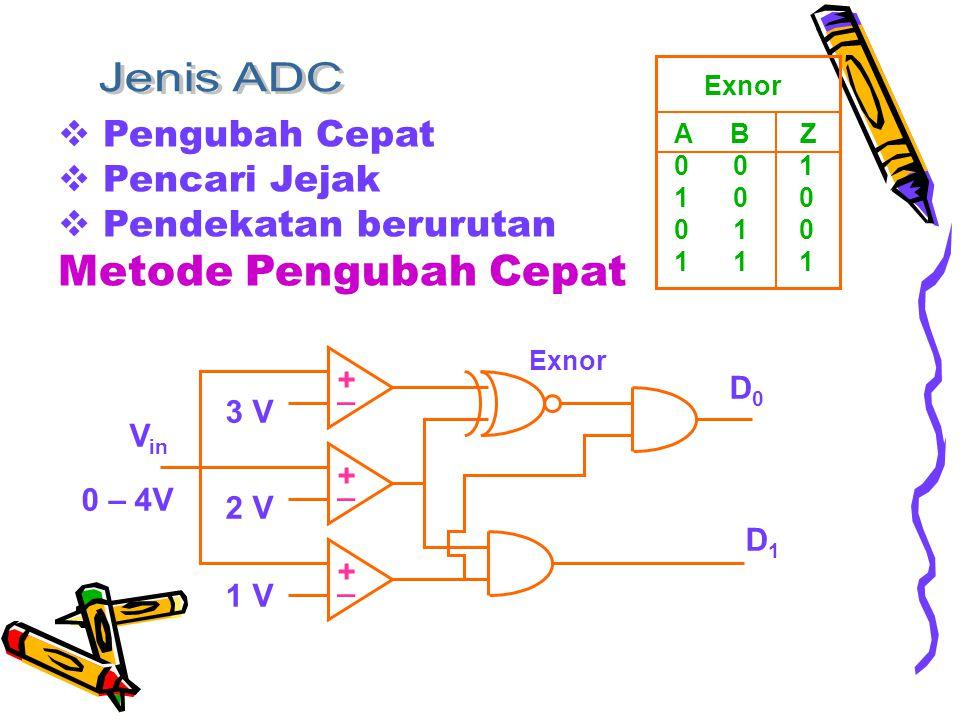  Pengubah Cepat  Pencari Jejak  Pendekatan berurutan Metode Pengubah Cepat D0D0 D1D1 1 V 2 V 3 V V in 0 – 4V Exnor + _ + _ + _ A B Z 0 0 1 1 0 0 0 1 0 1 1 1