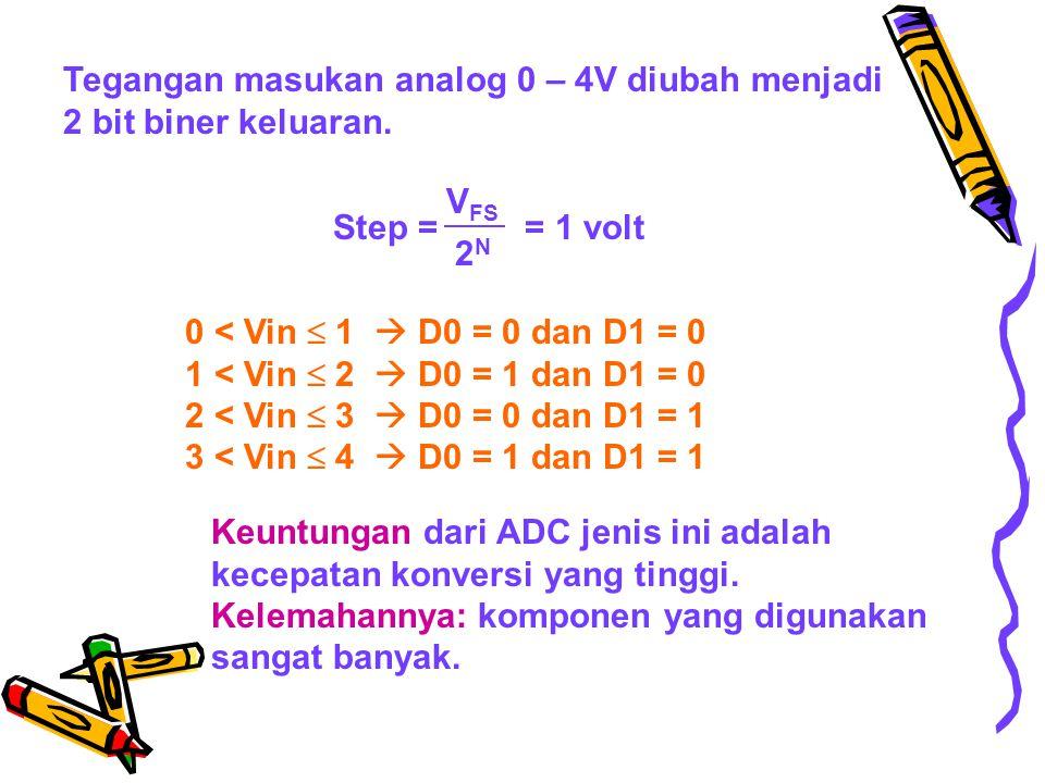 Tegangan masukan analog 0 – 4V diubah menjadi 2 bit biner keluaran.