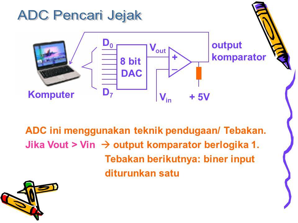 + 5V 8 bit DAC + _ D0D0 D7D7 V in V out Komputer output komparator ADC ini menggunakan teknik pendugaan/ Tebakan.