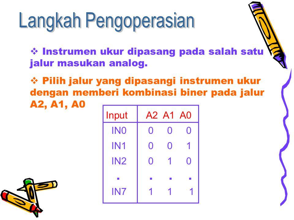  Instrumen ukur dipasang pada salah satu jalur masukan analog.