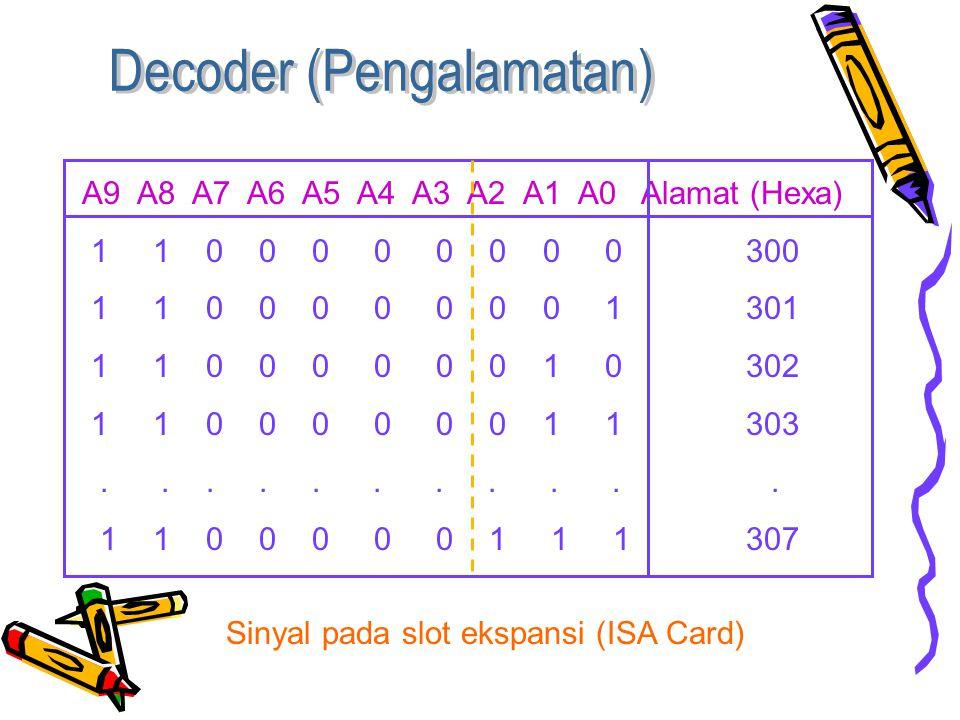 A9 A8 A7 A6 A5 A4 A3 A2 A1 A0 Alamat (Hexa) 1 1 0 0 0 0 0 0 0 0 300 1 1 0 0 0 0 0 0 0 1 301 1 1 0 0 0 0 0 0 1 0 302 1 1 0 0 0 0 0 0 1 1 303...........