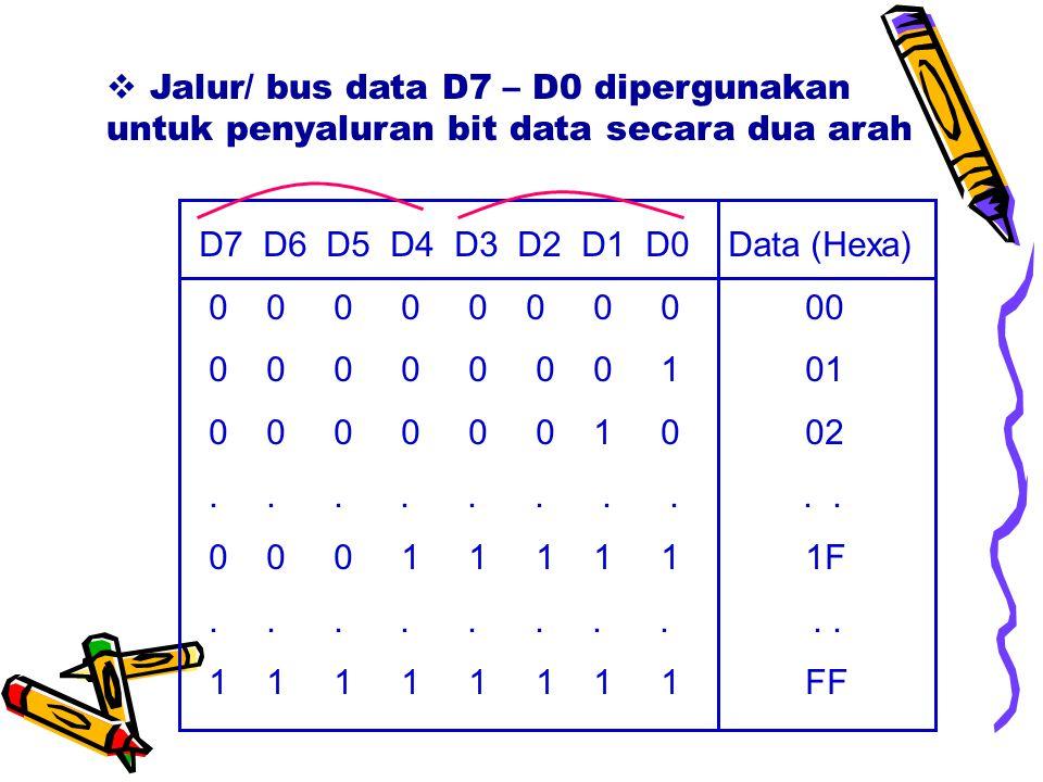 D7 D6 D5 D4 D3 D2 D1 D0 Data (Hexa) 0 0 0 0 0 0 0 0 00 0 0 0 0 0 0 0 1 01 0 0 0 0 0 0 1 0 02..........