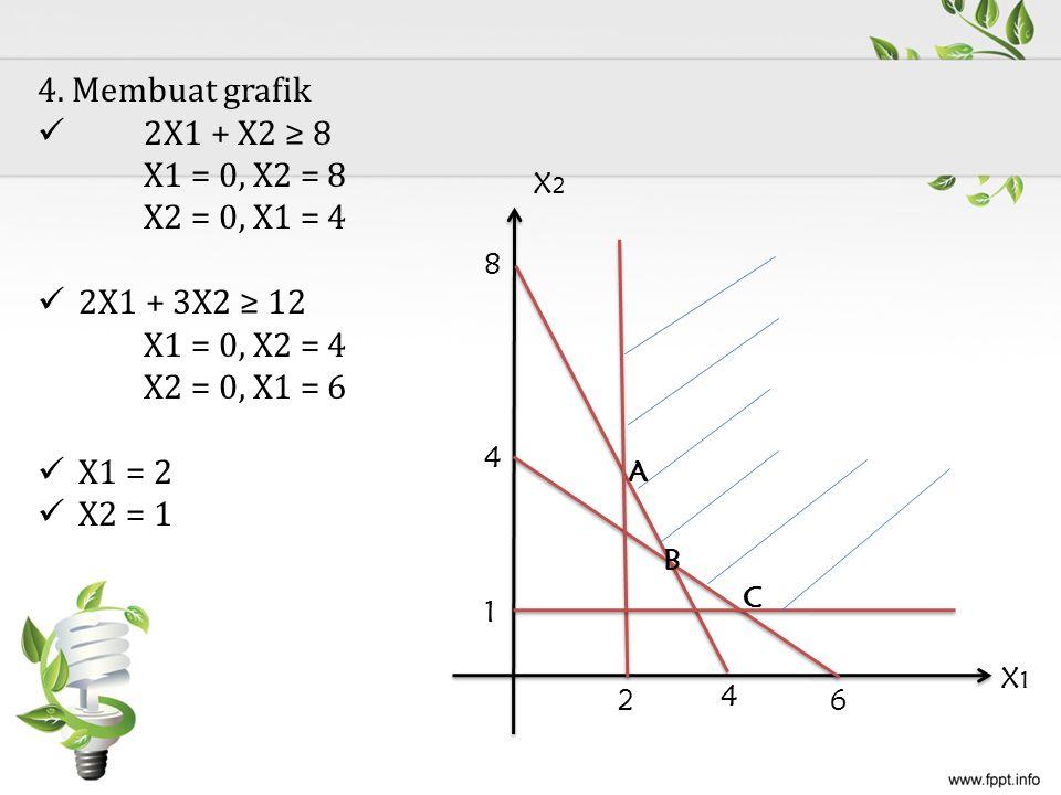 4. Membuat grafik 2X1 + X2 ≥ 8 X1 = 0, X2 = 8 X2 = 0, X1 = 4 2X1 + 3X2 ≥ 12 X1 = 0, X2 = 4 X2 = 0, X1 = 6 X1 = 2 X2 = 1 X2X2 X1X1 8 4 6 A 2 1 B C 4