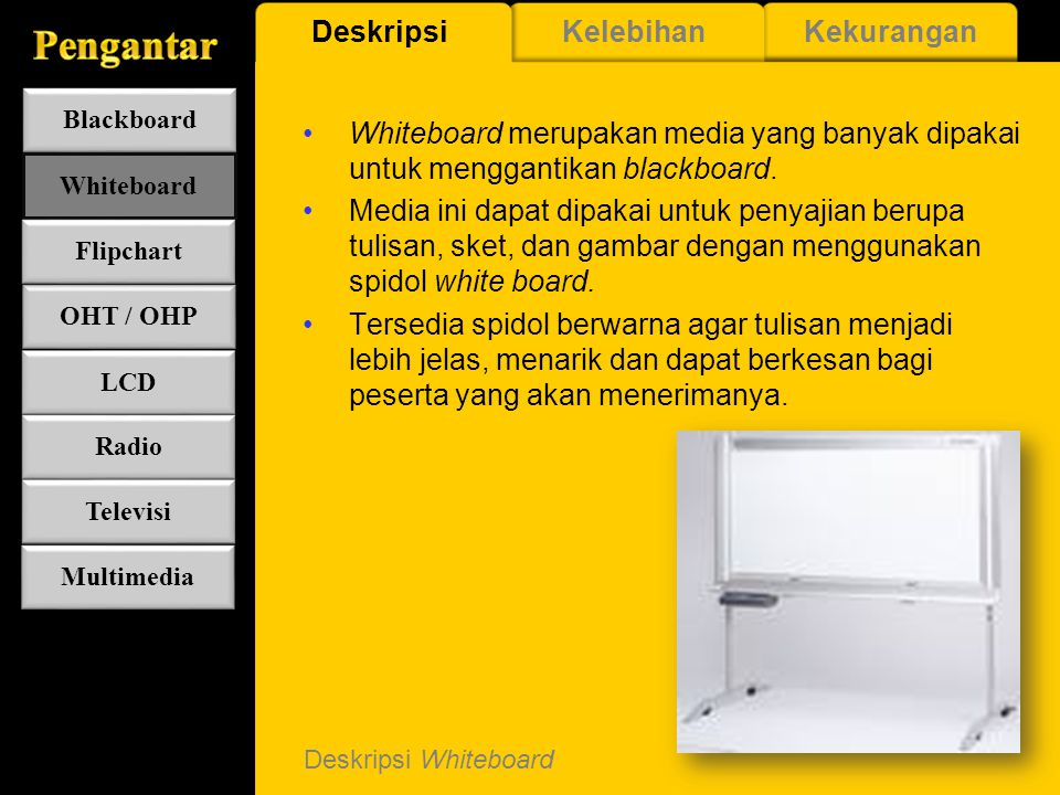 Kelebihan LCD Projector Mampu menyajikan semua unsur media, Sangat Menarik, Interaktif, dan Dinamis KelebihanKekuranganDeskripsi Blackboard Whiteboard OHT / OHP LCD Radio Televisi Multimedia Flipchart