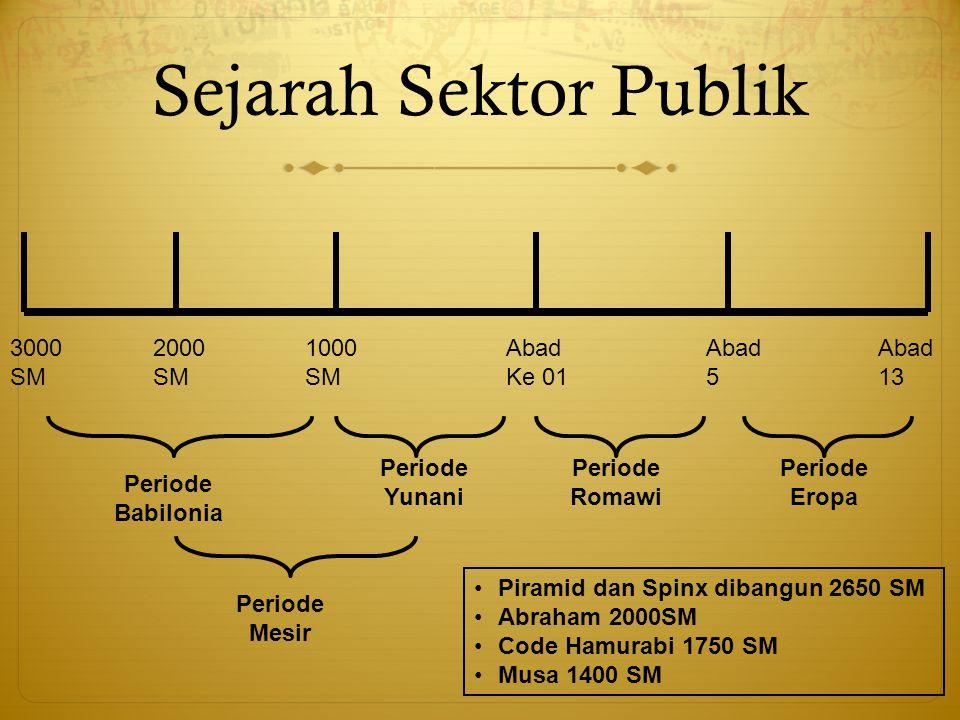 Sejarah Sektor Publik 3000 SM Abad 5 1000 SM Abad Ke 01 2000 SM Abad 13 Periode Yunani Periode Romawi Periode Eropa Periode Mesir Periode Babilonia Pi