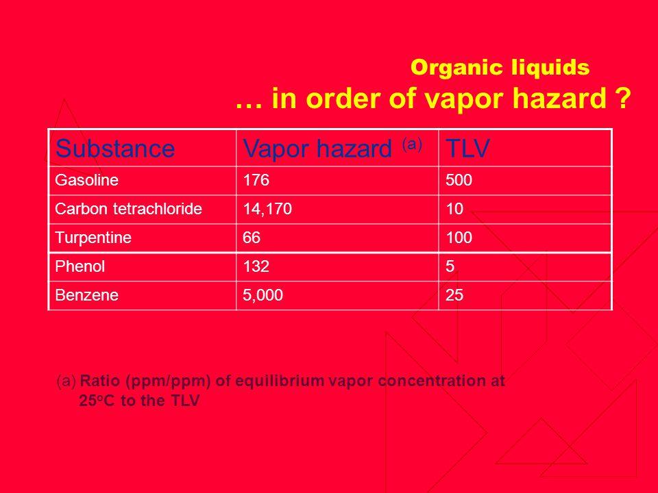Organic liquids SubstanceVapor hazard (a) TLV Gasoline176500 Carbon tetrachloride14,17010 Turpentine66100 Phenol1325 Benzene5,00025 (a) Ratio (ppm/ppm