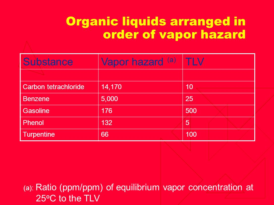 Organic liquids arranged in order of vapor hazard SubstanceVapor hazard (a) TLV Carbon tetrachloride14,17010 Benzene5,00025 Gasoline176500 Phenol1325