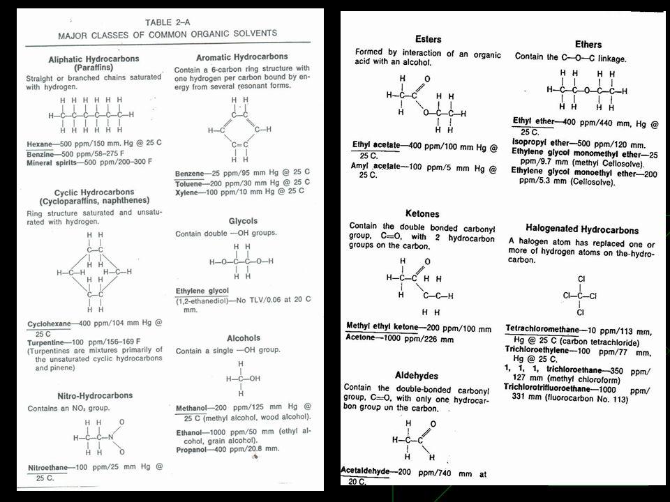 SOLVENT HC Aliphatic HC Cyclic HC Aromatic HC Halogenated Alcohol Ketone Ether Hexane, Benzine, Mineral spirits Major Classes of Common Organic Solvents Cyclohexane, Turpentine Benzene, Toluene, Xylene Tetrachloromethane (CCl 4 ), 1,1,1, trichloroethane Methanol, Ethanol, Propanol Methyl ethyl ketone, Acetone Ethyl ether, Isopropyl ether, Ethylene glycol monoethyl ether