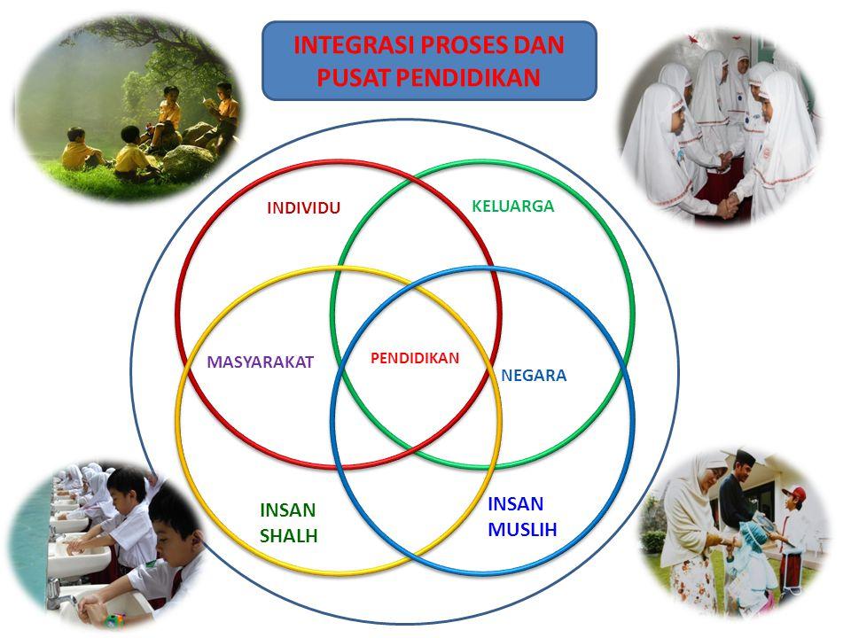 Orientasi Pendidikan Islam Integral Melahirkan peserta didik yang memiliki 5 kesadaran: ketuhanan, kemanusiaan, kealaman, keduniaan, dan keakhiratan.