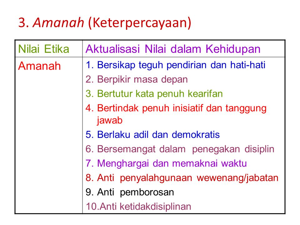 2. Tabligh (Menyampaikan) Nilai EtikaAktualisasi Nilai dalam Kehidupan Tabligh تبليغ (sampai, menyampai kan, fasih, komunikatif terbuka) 1.Bersikap Te