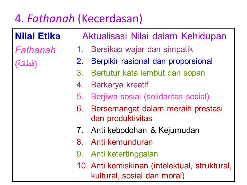 3. Amanah (Keterpercayaan) Nilai EtikaAktualisasi Nilai dalam Kehidupan Amanah 1.Bersikap teguh pendirian dan hati-hati 2.Berpikir masa depan 3.Bertut