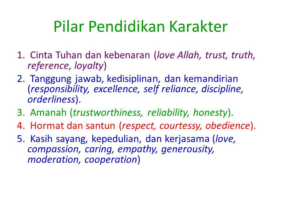 Mega Skills Pendidikan Karakter 1. percaya diri (self confidence); 2. motivasi (motivation); 3. usaha (effort); 4. tanggungjawab (responsibility), 5.