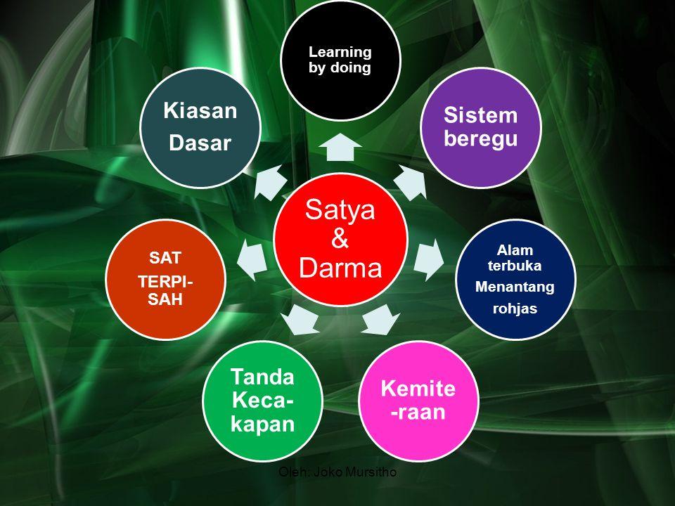 Oleh: Joko Mursitho Satya & Darma Learning by doing Sistem beregu Alam terbuka Menantang rohjas Kemite -raan Tanda Keca- kapan SAT TERPI- SAH Kiasan D