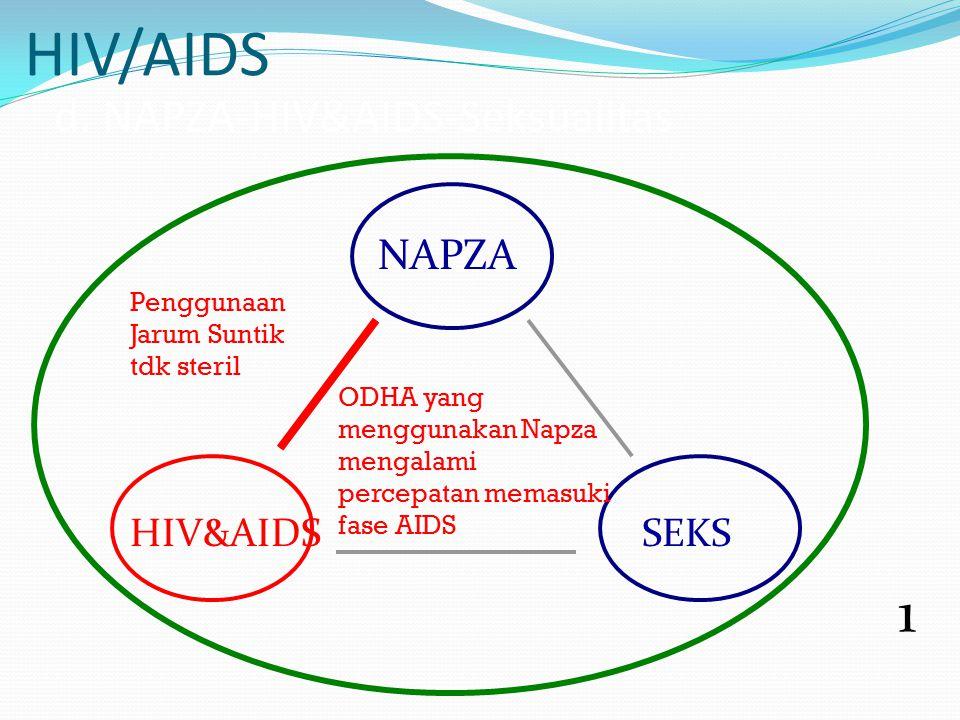 HIV/AIDS d. NAPZA-HIV&AIDS-Seksualitas 1 NAPZA HIV&AIDSSEKS Penggunaan Jarum Suntik tdk steril ODHA yang menggunakan Napza mengalami percepatan memasu