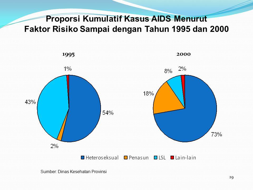 29 Proporsi Kumulatif Kasus AIDS Menurut Faktor Risiko Sampai dengan Tahun 1995 dan 2000 19952000 Sumber: Dinas Kesehatan Provinsi