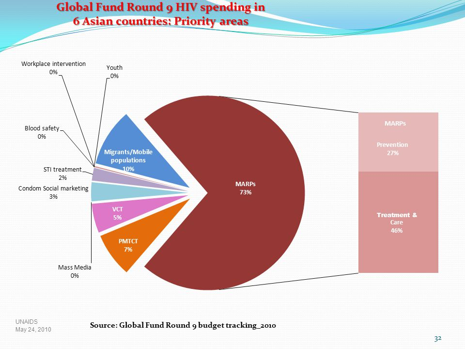 32 May 24, 2010 UNAIDS Global Fund Round 9 HIV spending in 6 Asian countries: Priority areas Source: Global Fund Round 9 budget tracking_2010 Treatmen