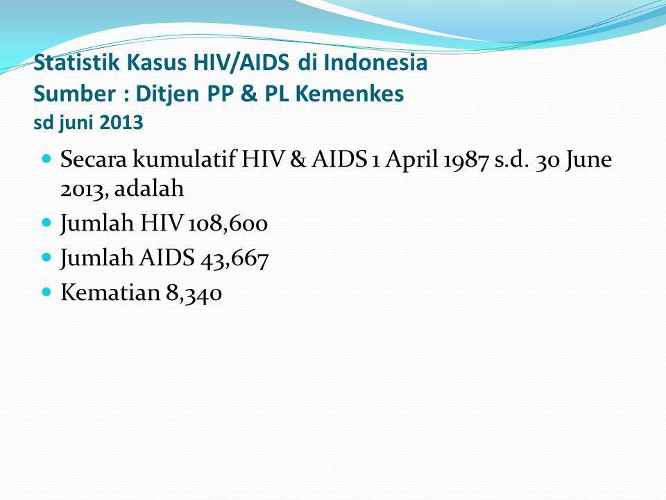 Statistik Kasus HIV/AIDS di Indonesia Sumber : Ditjen PP & PL Kemenkes sd juni 2013 Secara kumulatif HIV & AIDS 1 April 1987 s.d. 30 June 2013, adalah