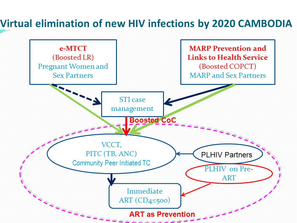VCCT, PITC (TB, ANC) Community Peer Initiated TC Immediate ART (CD4≤500) PLHIV on Pre- ART MARP Prevention and Links to Health Service (Boosted COPCT) MARP and Sex Partners e-MTCT (Boosted LR) Pregnant Women and Sex Partners STI case management ART as Prevention PLHIV Partners Boosted CoC Virtual elimination of new HIV infections by 2020 CAMBODIA